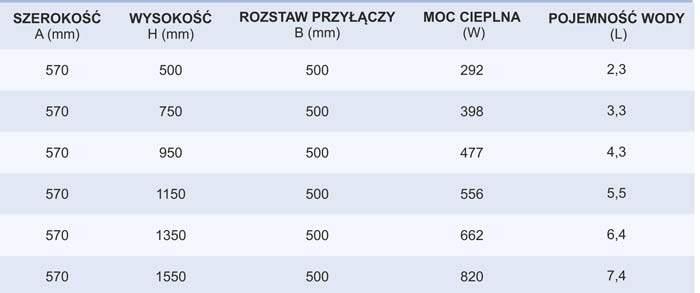 Tabela grzejnik emiter